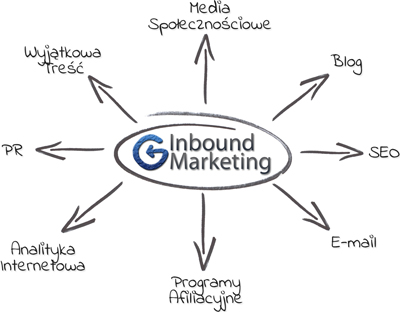 Rysunek Inbound Marketing