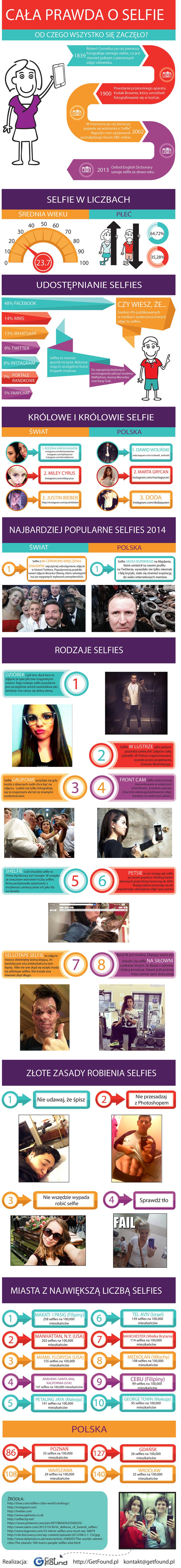Cała prawda o Selfie
