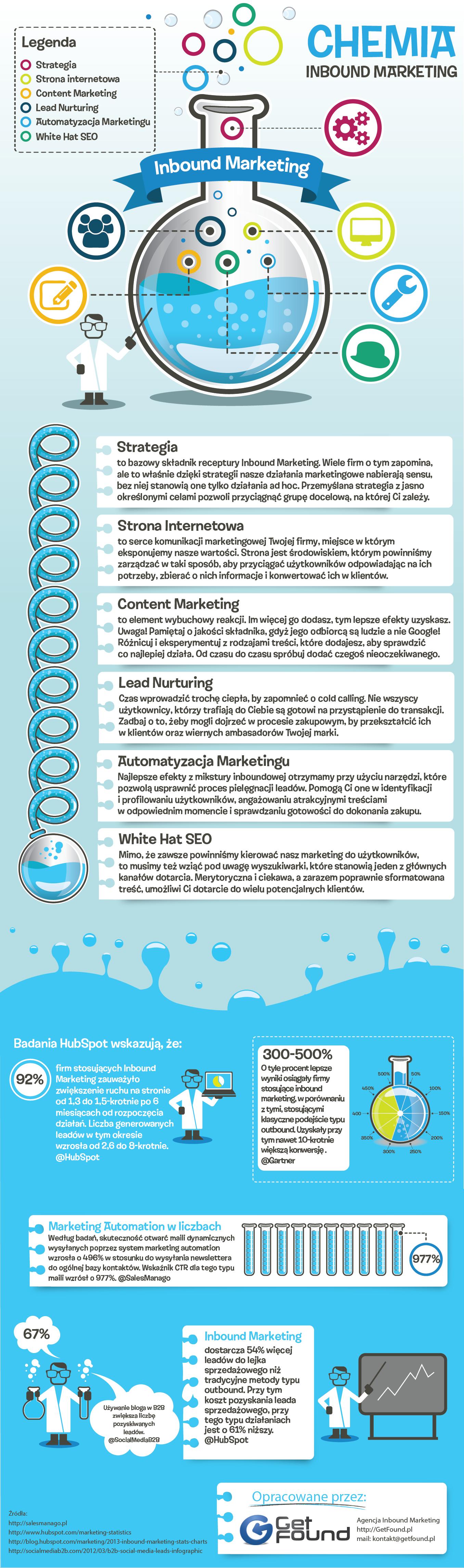 Infografika Chemia Inbound Marketing