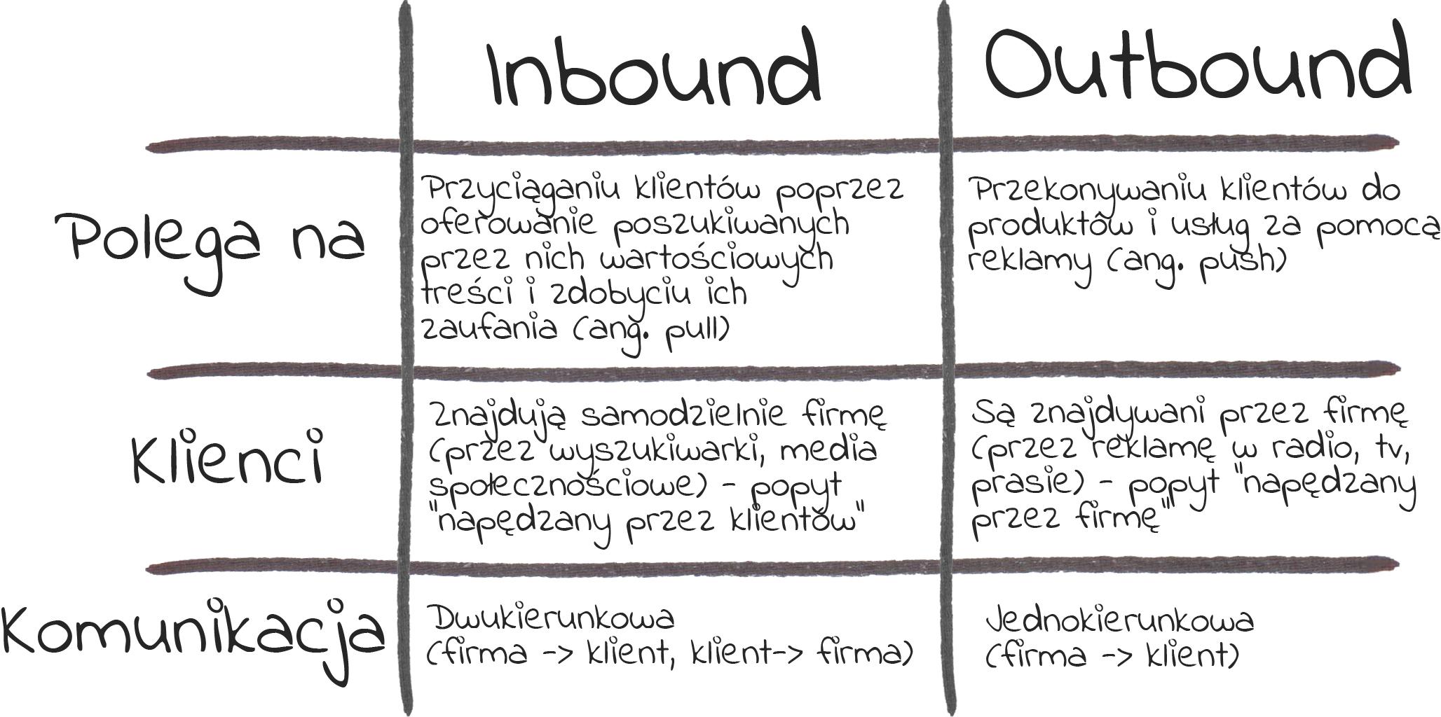 tabela Inbound Outbound
