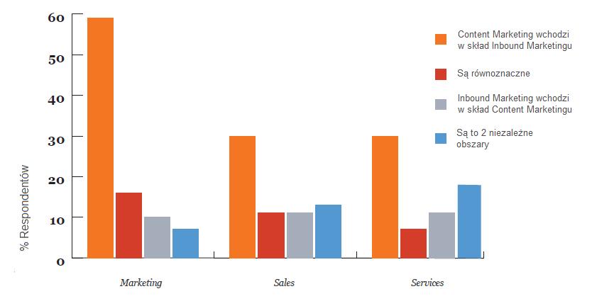 Inbound vs Content Marketing2