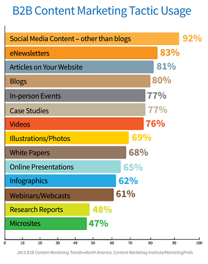 Content Marketing B2B w 2015